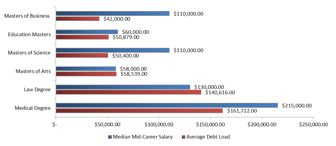 Masters degree salaries